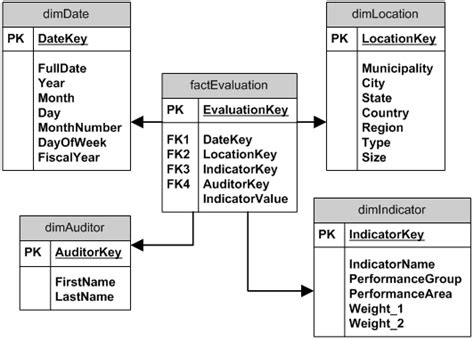 fact table in data warehouse design of fact table s for data warehouse stack overflow