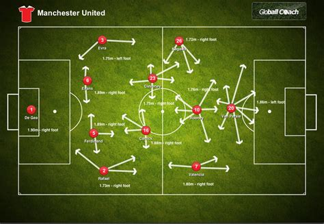 scouting report manchester united stats  depth