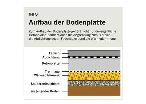 Die Bodenplatte Selbst Betonieren Auf Den Fundamentplan Kommt Es An by Pin Adi Musiol Auf Keller Bodenplatten Boden Und Haus