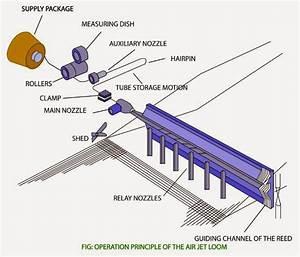 Air Jet Loom - Air Jet Loom  Power Looms