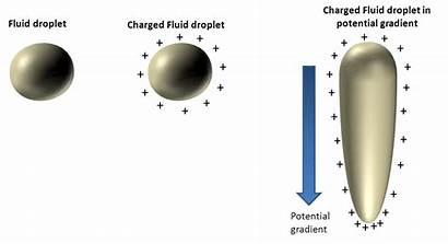 Electrospinning Principle Jet