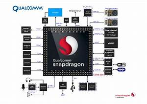 Qualcomm Snapdragon 800 Mobile Device