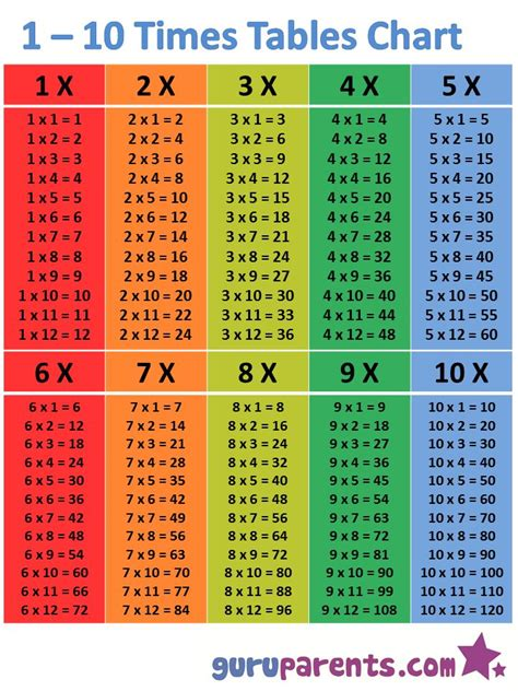 times table multiplication chart multiplication chart