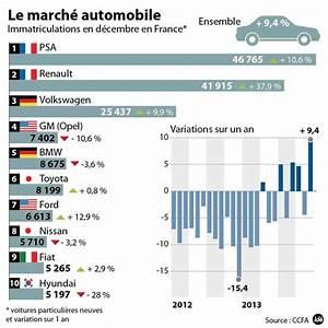 Nombre De Voiture En France : pourquoi la zo peut encore r ussir en 5 points ~ Maxctalentgroup.com Avis de Voitures