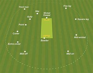 A Simplified Diagram Showing The Basic Fielding Positions