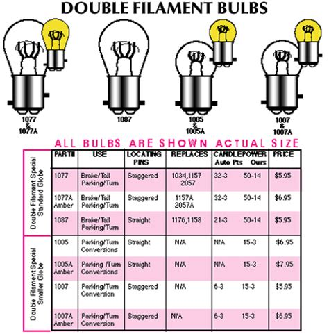 automotive bulb chart light bulb replacement guide