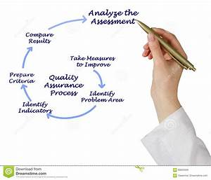 Diagram Of Quality Assurance Process Stock Photo