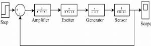 A Simple Block Diagram Of Avr System