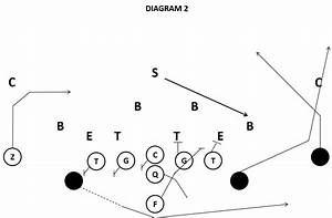 Triple Option Vs The 4-4 Defense- Coach Ross Maddalon