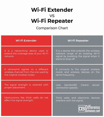 Extender Repeater Wi Fi Difference Between Comparison