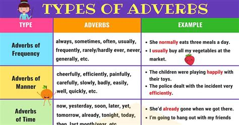 She is singing a song. Different Types of Adverbs with Useful Adverb Examples • 7ESL