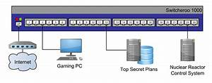 Is There An Easy Way To Create A Network Switch Port
