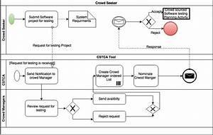 The Workflow Of The Proposed Process Improvement 1