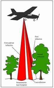 Airborne Laser Scanning And Aerial Hyperspectral Imaging