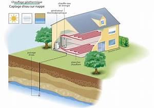 Pac Eau Eau : pompe a chaleur geothermie eau eau les nergies ~ Melissatoandfro.com Idées de Décoration