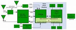 Handheld Sdr Transceiver Runs Linux On Arm  Fpga Soc