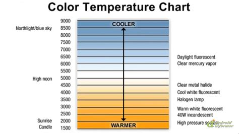 fluorescent l color chart fluorescent l color temperature chart gallery free