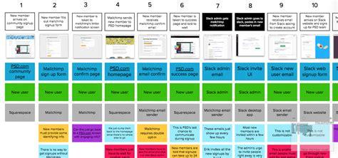 Service Design Blueprint Template Natashamillerweb