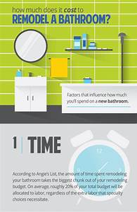 Cost to remodel bathroom affordable bathroom remodeling for How much does it cost to build an ensuite bathroom