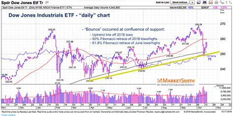 The dow jones industrial average (djia) tracks the performance of 30 of the biggest companies in the us and is often used as a barometer for the dow chart is a useful measure of us economic health. Dow Jones Industrials: The World Is Watching You - See It ...