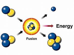 Harnessing Fusion  U2013 Bottling The Sun