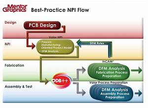 Make Best-practice Lean Npi For Pcb A Reality
