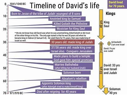 Timeline David King Bible Events Davids Tales