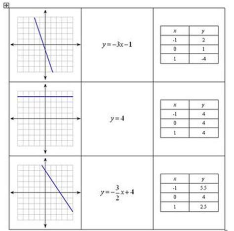 matching linear graph to table to linear equation by erin