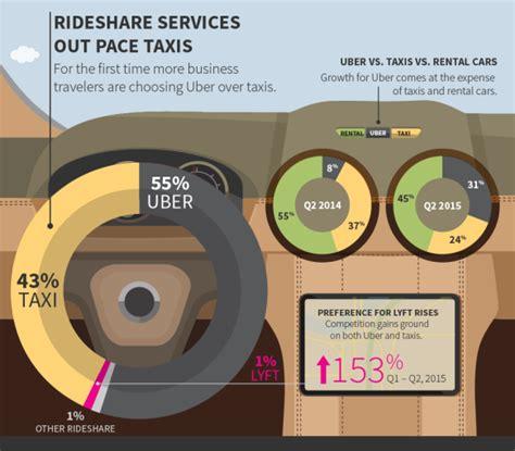 bill de blasios latest anti uber scheme limit uber pricing