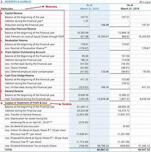 Financial Analysis - Balance Sheet