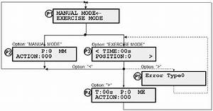 Schematic Diagram Of The Screen Sequences That Conforms