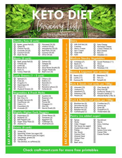 keto diet  beginners  printable  carb food lists