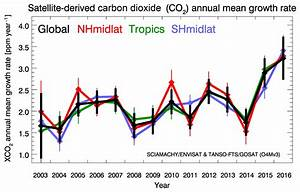 Part C Phase Diagram For Carbon Dioxide