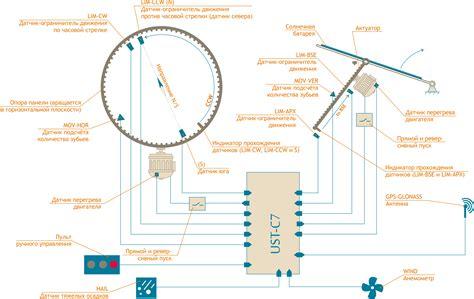 Системы слежения за солнцем для солнечных панелей трекеры LORENTZ