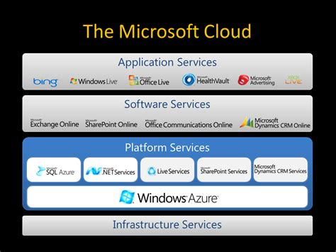 what kind of clouds usually form in a cold front types of cloud services and microsoft cloud
