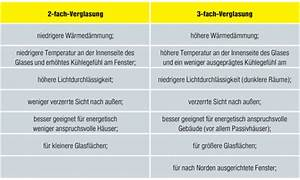 3 Fach Verglasung Nachteile : ajm ~ Lizthompson.info Haus und Dekorationen