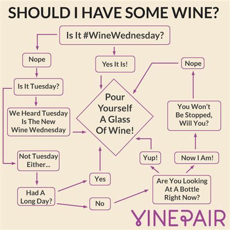 Should I Have Some Wine? Aka The Wine Wednesday Chart. Example Of Business Resume. Resume Microsoft Office Skills Examples. Resume Samples Free Download Word. Best Resume Objective Samples. Proper Format For Resume. Preschool Teacher Sample Resume. Powder Coating Resume. What Information Do I Need For A Resume