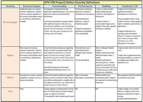 tspeech test template sle defect priority definitions for test planning