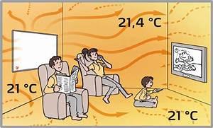 Wie Bekomme Ich Meine Wohnung Warm Ohne Heizung : wie funktionieren infrarotheizungen eigentlich heizen mit infrarot ~ Markanthonyermac.com Haus und Dekorationen