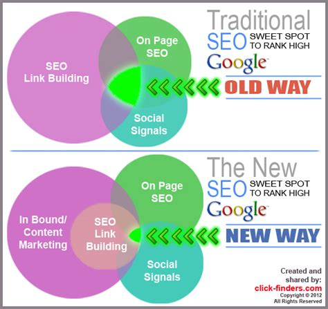Seo Strategy by In Bound Marketing And Seo Strategy