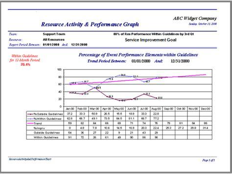 sla graph pm