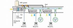 Ventilation   Outdoor Air Unit