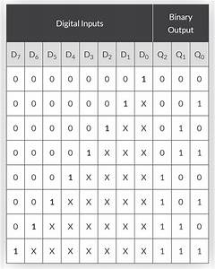How To Write Truth Table For 3 Input Priority Encoder