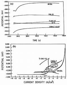 Pourbaix Diagram Of The Ti