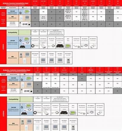 Chart Compatibility Mitsubishi Series Controls Charts Mitsubishicomfort