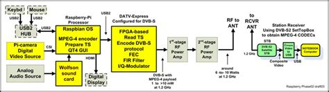 Dvb T Receiver Block Diagram by Datv Express Project March Update Report Batc Forum
