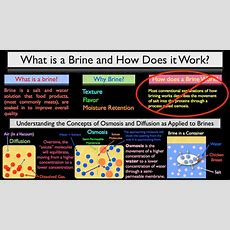 What Is A Brine & How Does It Work? Part 1 Of 4 Youtube