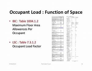 maximum floor area allowances per occupant – Meze Blog