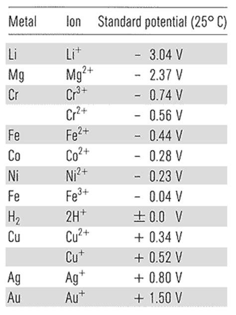 EagleBurgmann ABC - Voltages (electrochemical series)