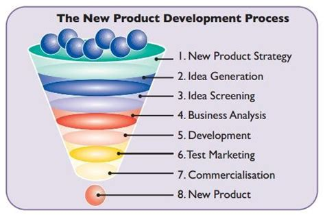 New Product Development Sbpbusiness2000
